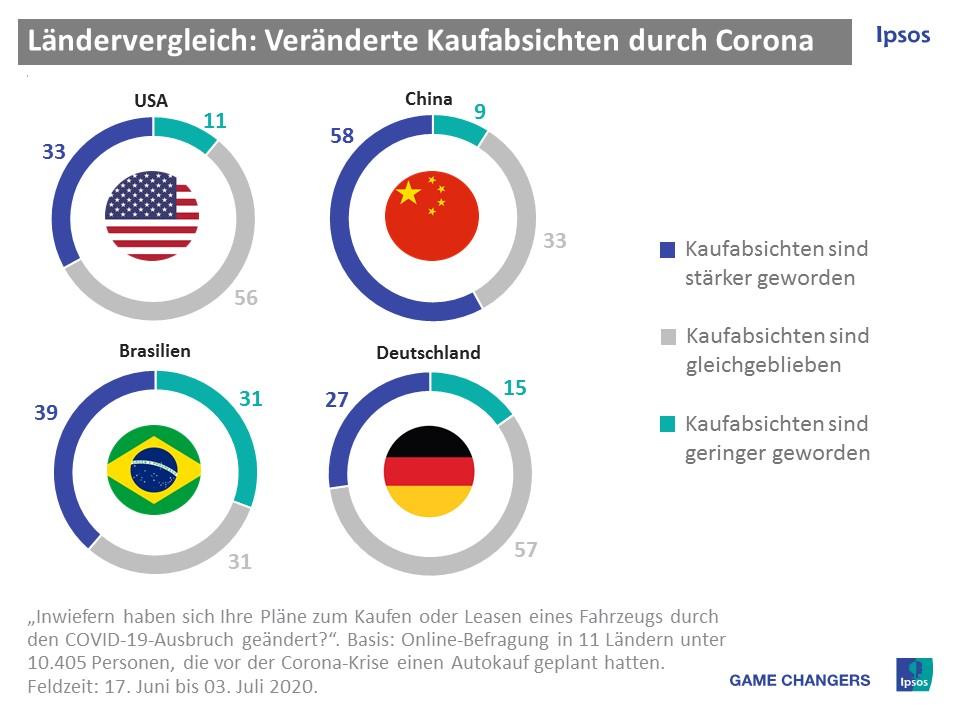 Vergleich der Kaufabsichten nach Ländern - Studie
