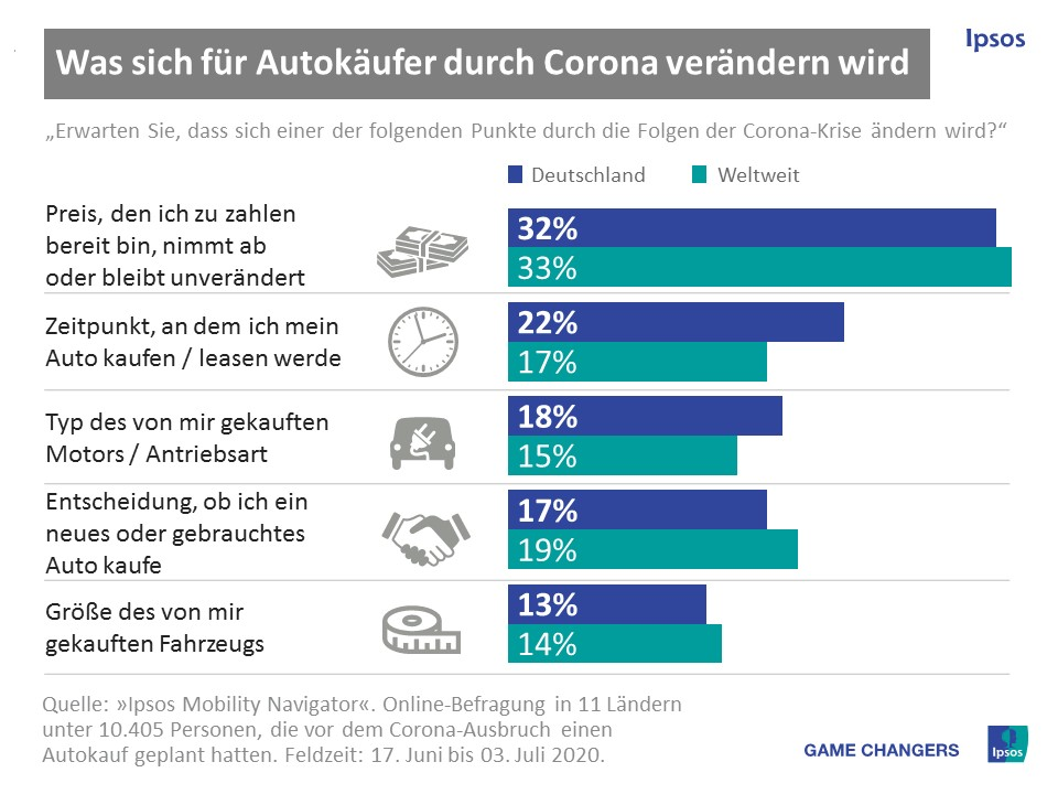 Veraendertes Konsumverhalten bei Autokauf - Studie