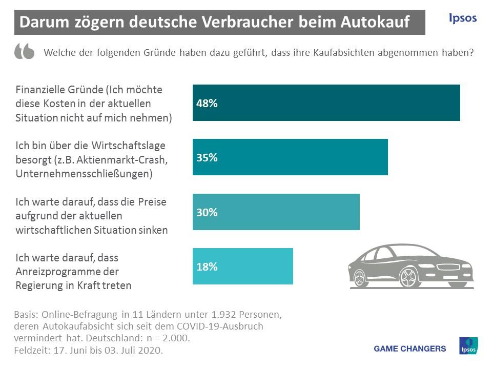 geringere Kaufabsicht für Auto - Studie