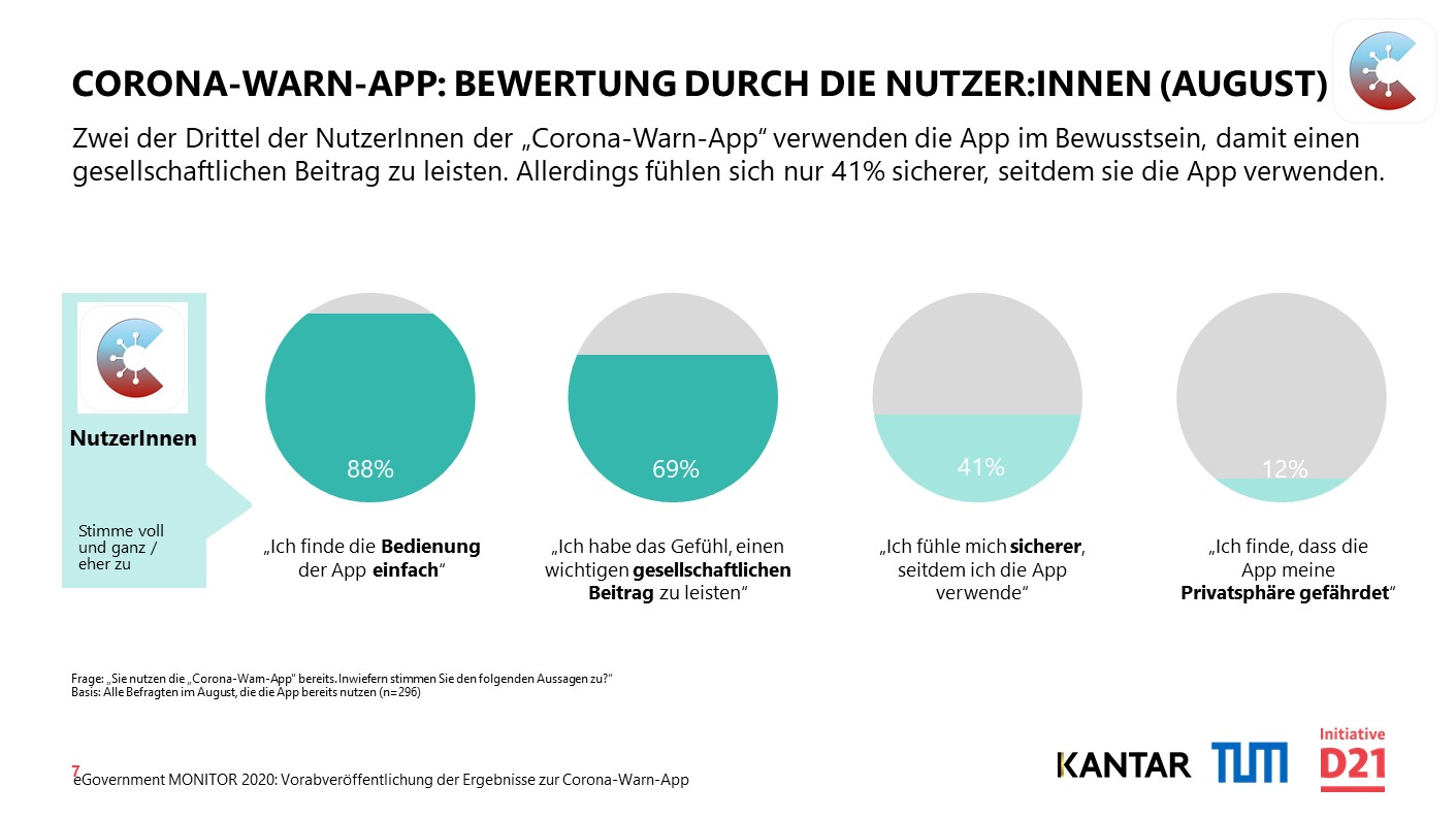 Corona Warn App Nutzerberwertung