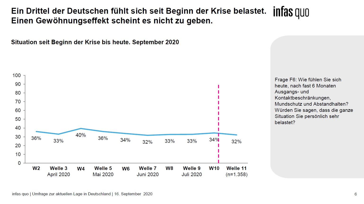 Infas Online-Umfrage September 2020