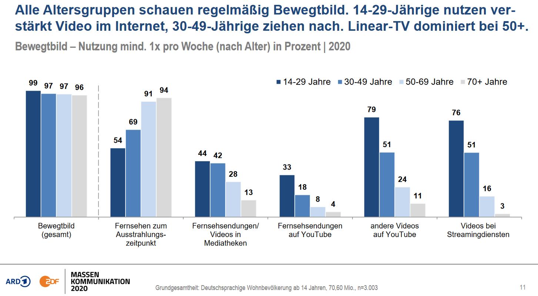 Mediennutzung Studie TV und Youtube ARD ZDF
