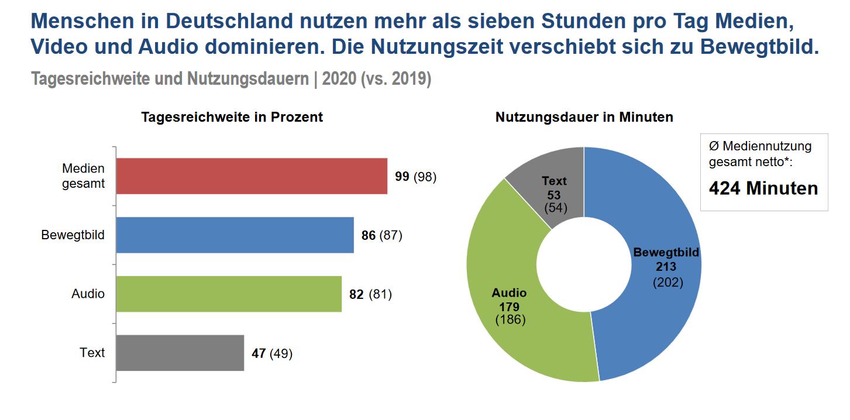 Studie zur Mediennutzung Deutschland ARD ZDF 2020