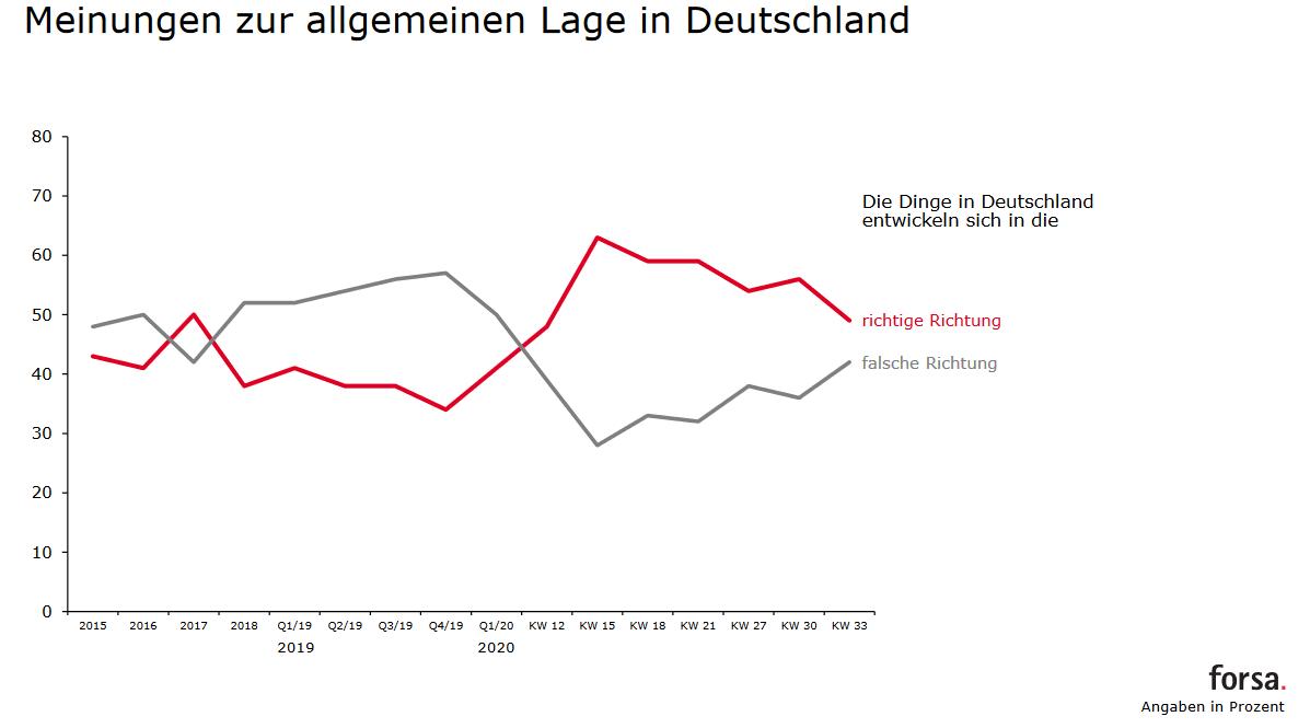 Forsa Trendbarometer - gesamtgesellschaftliche Entnwicklung
