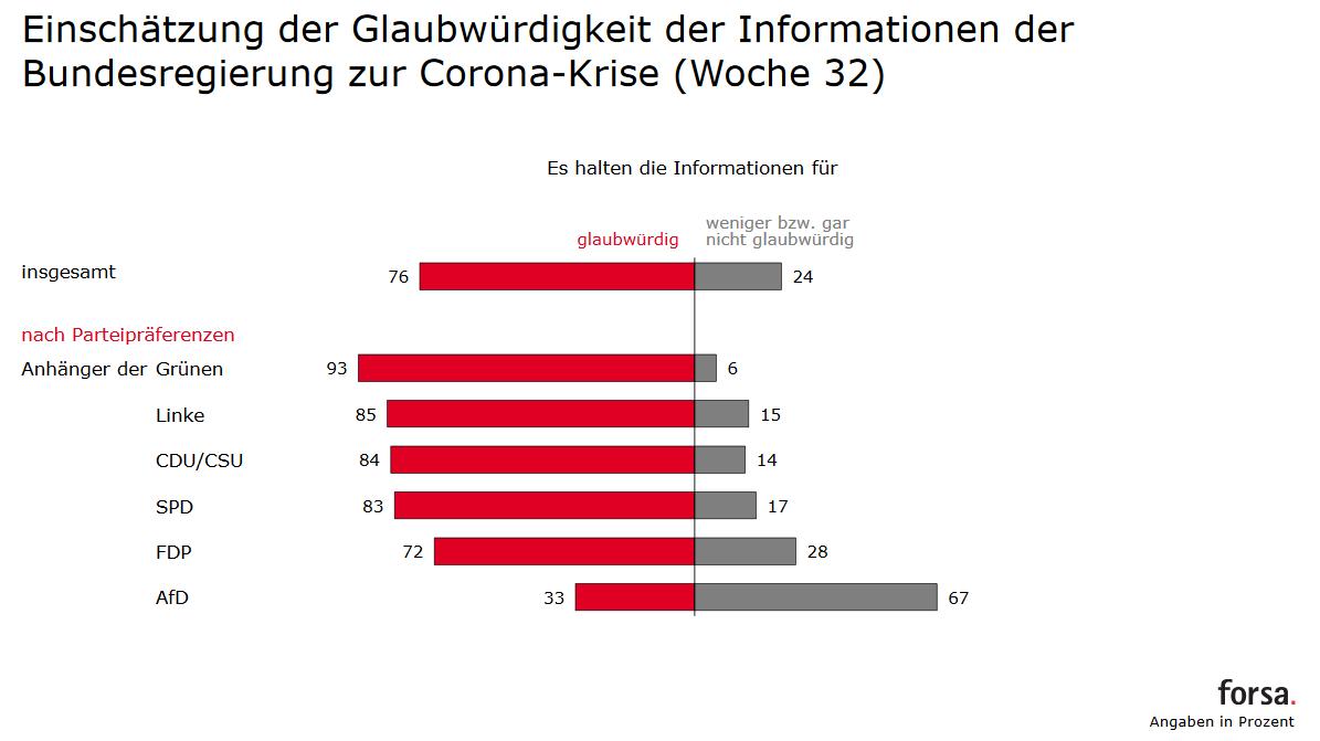 Glabwuerdigkeit der Informationen während Corona Krise - Parteien - Forsa Trendbarometer