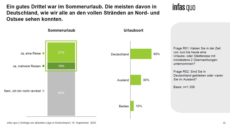 Infas Online-Umfrage September 2020 Sommerurlaub