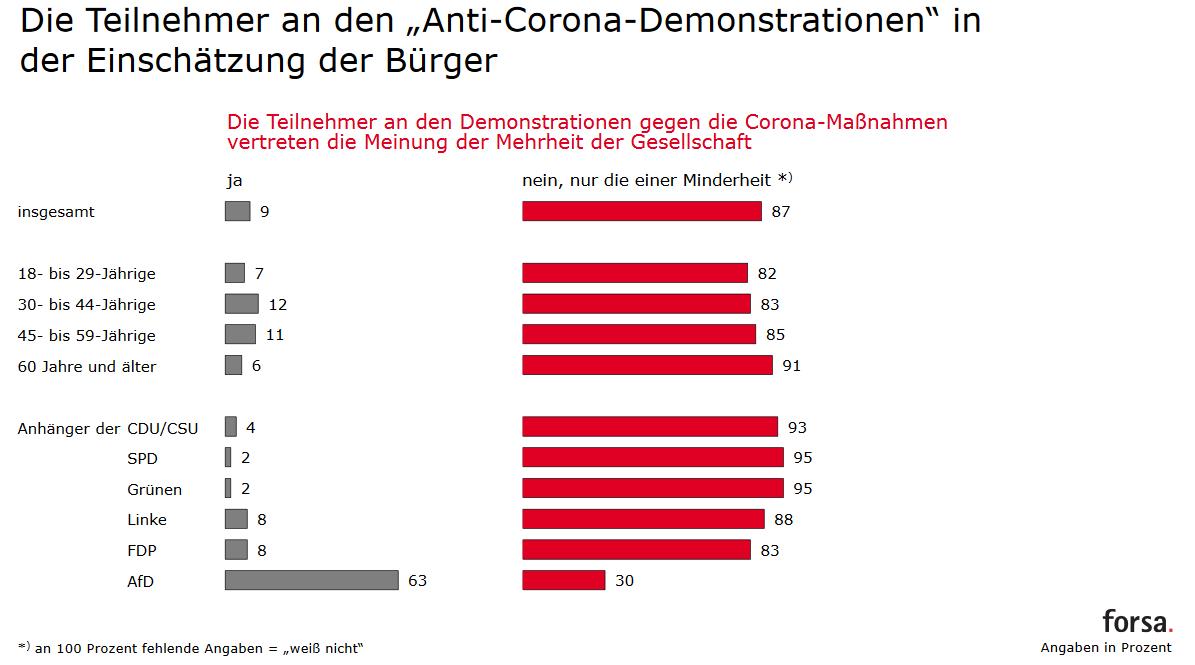 Forsa Trendbarometer - Teilnahme an Anti-Corona-Demo - Einschaetzung der Buerger