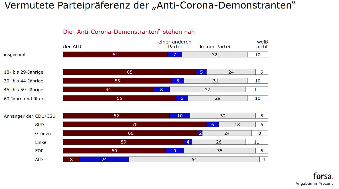Parteipraeferenzen Anti Corona Demo Forsa Trendbarometer