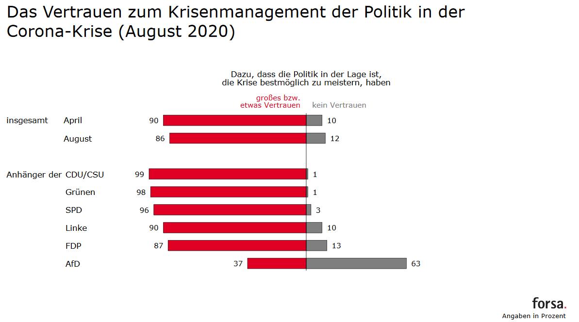 Forsa Trendbarometer - Vertrauen in Krisenmanagement Corona Parteien