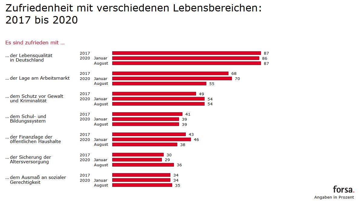Forsa Trendbarometer - Zufriedenheit Lebensbereiche 2017 - 2020