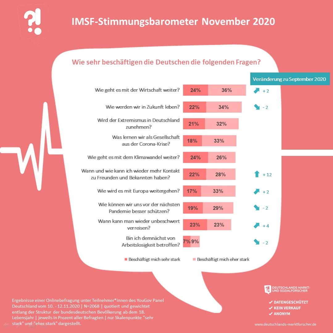 IMSF Stimmungsbaromter Vergleich