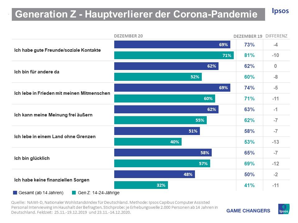 Studie Generation Z Corona