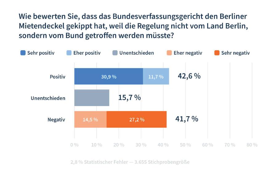 Umfrage Berliner Mietendeckel