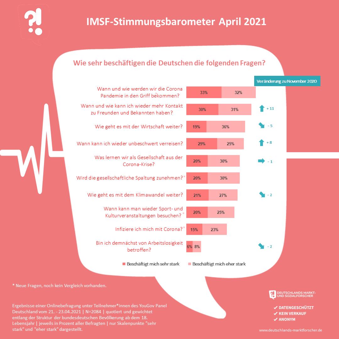 IMSF Umfrage April 2021