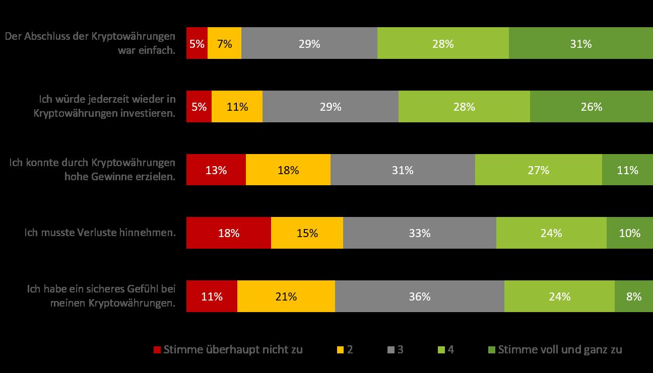 Kryptowaehrungen Umfrage Aussagen in Deutschland